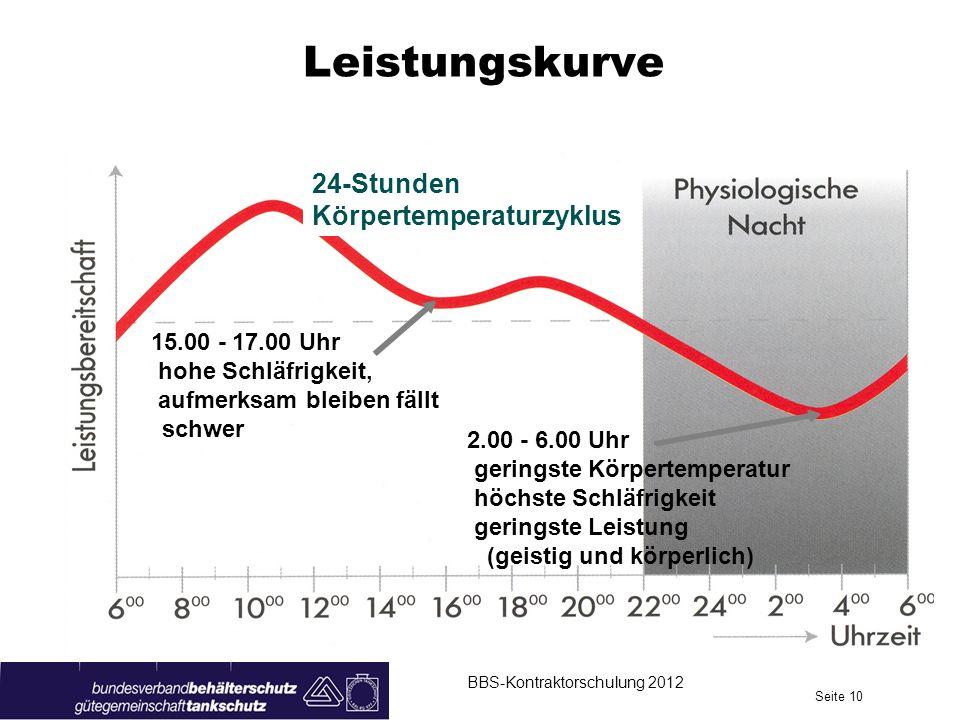 Leistungskurve 24-Stunden Körpertemperaturzyklus 15.00 - 17.00 Uhr