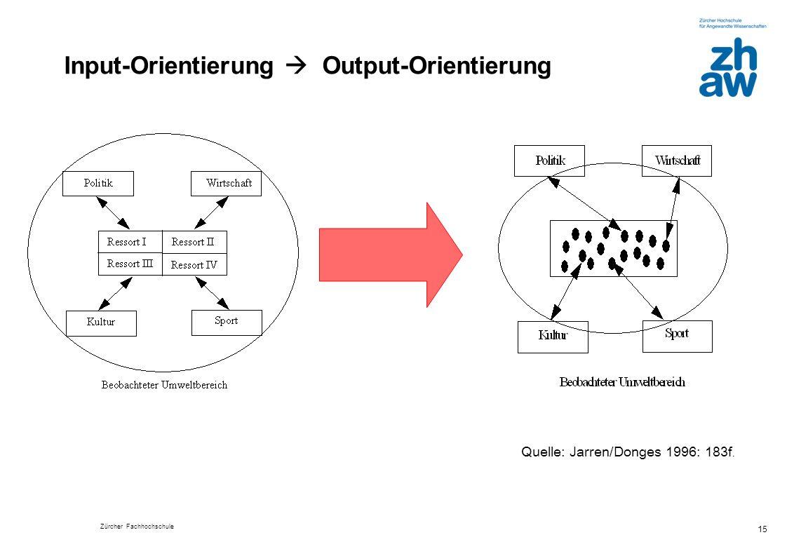 Input-Orientierung  Output-Orientierung