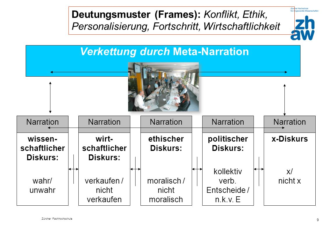 Verkettung durch Meta-Narration