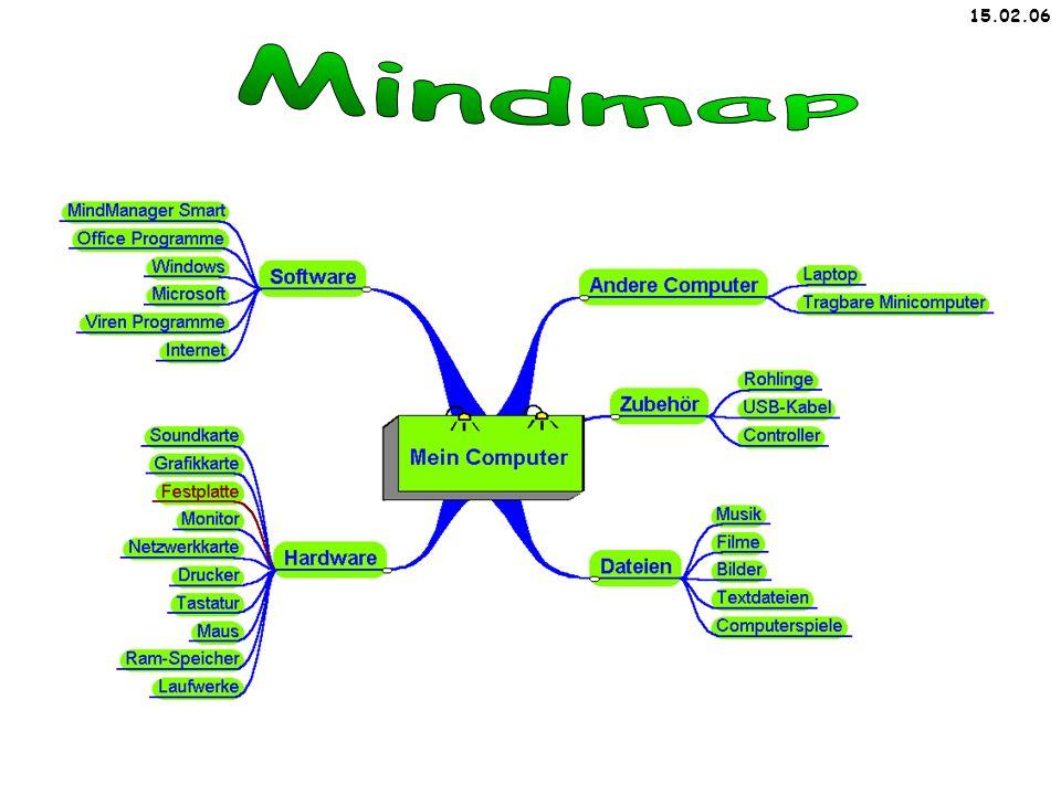 15.02.06 Mindmap