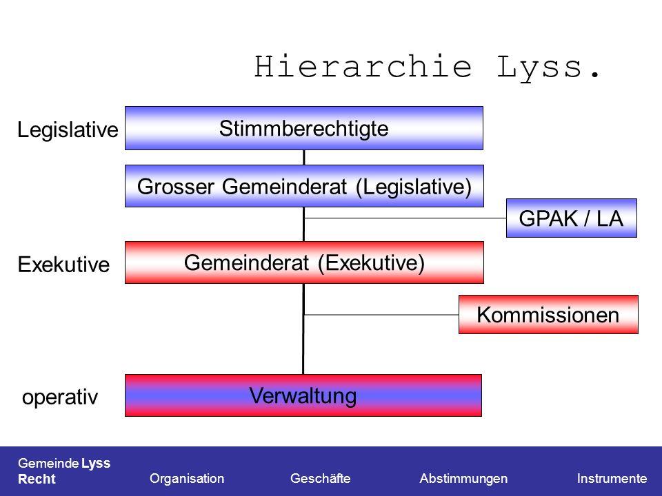 Hierarchie Lyss. Stimmberechtigte Legislative