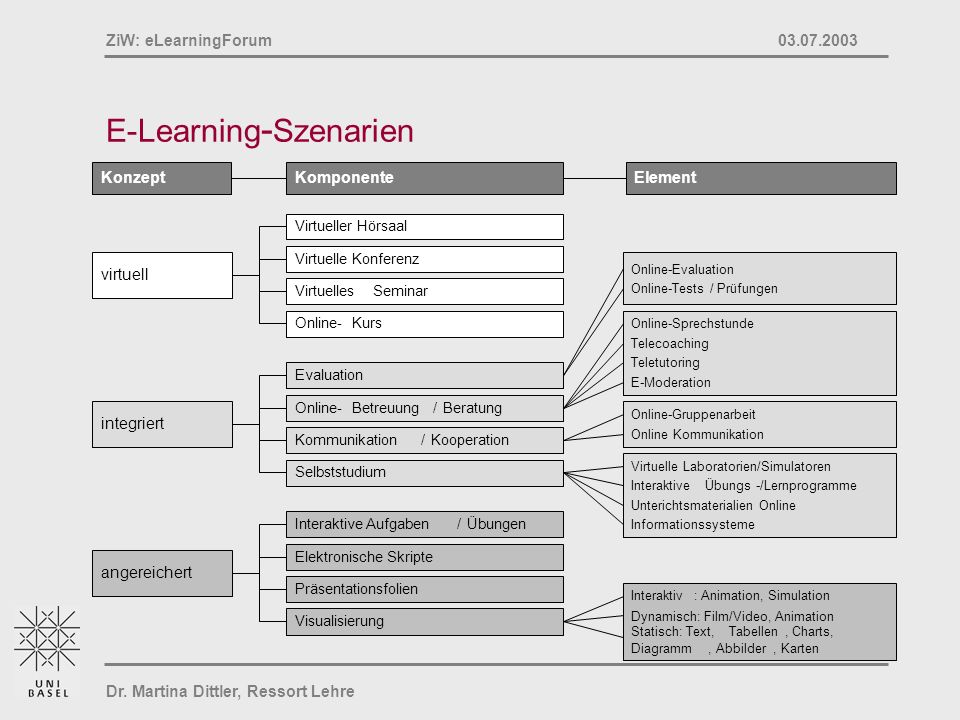 E-Learning-Szenarien
