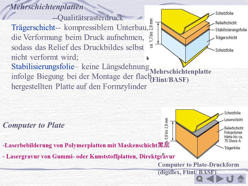 Mehrschichtenplatten --Qualitätsrasterdruck