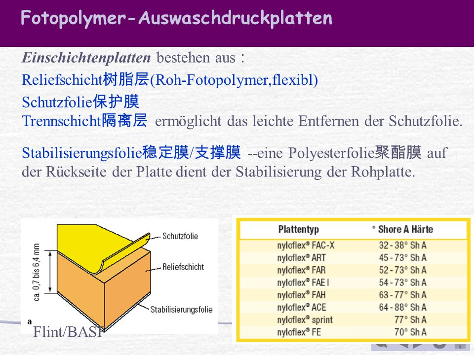 Fotopolymer-Auswaschdruckplatten