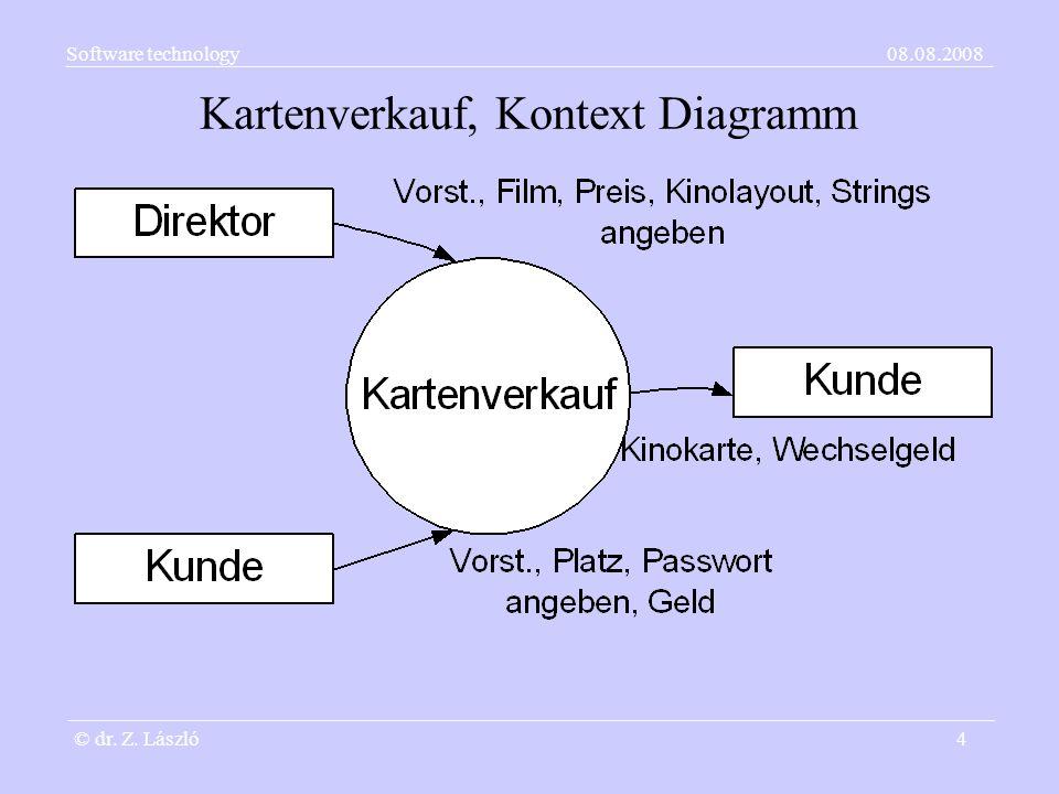 Kartenverkauf, Kontext Diagramm