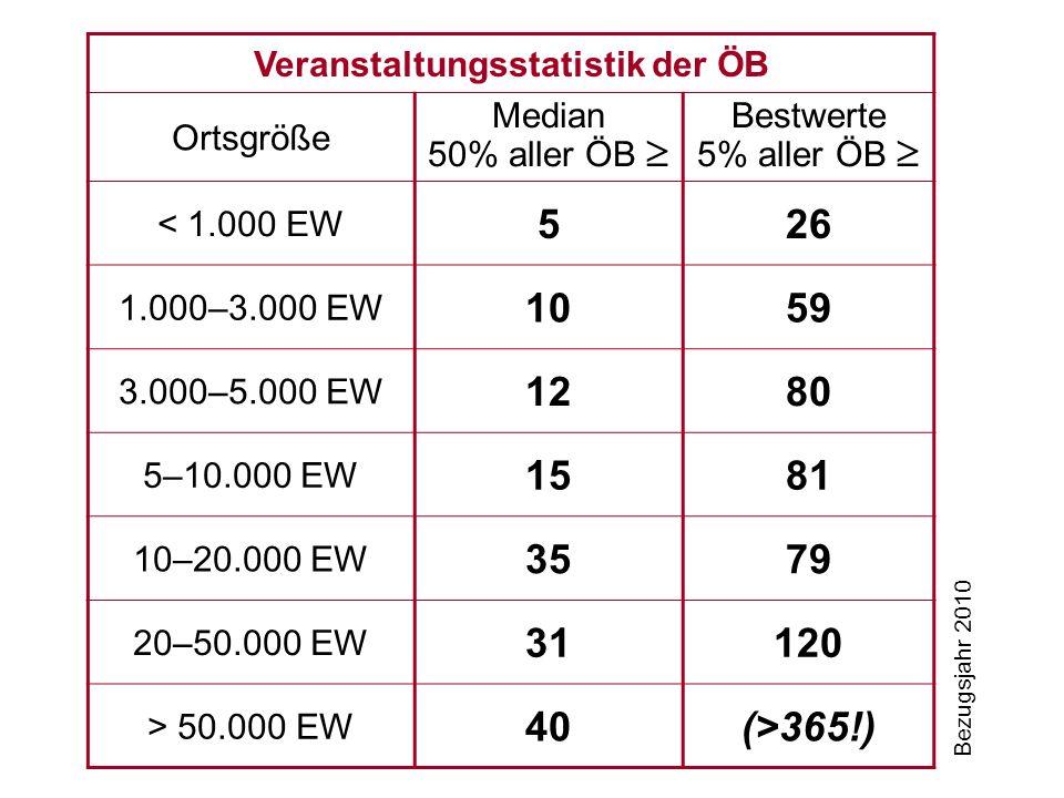 Veranstaltungsstatistik der ÖB