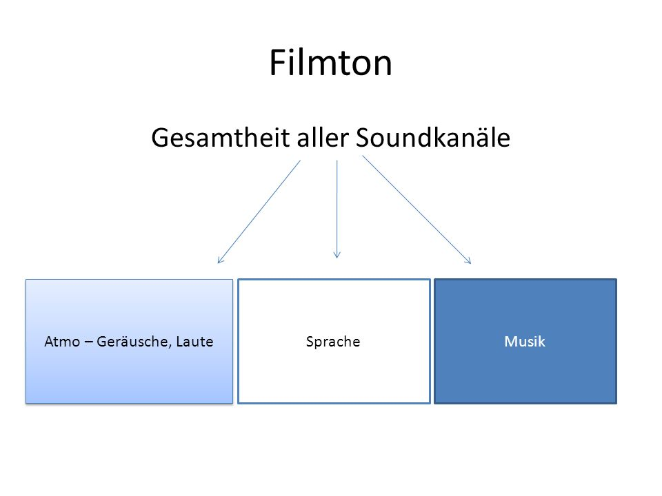 Gesamtheit aller Soundkanäle