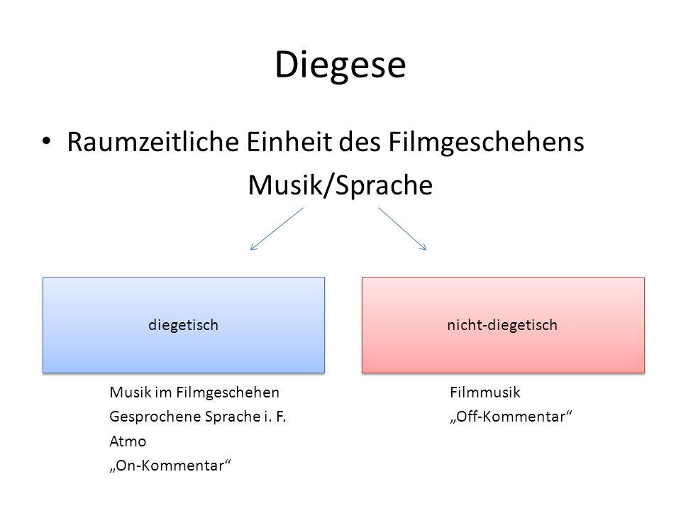 Diegese Raumzeitliche Einheit des Filmgeschehens Musik/Sprache