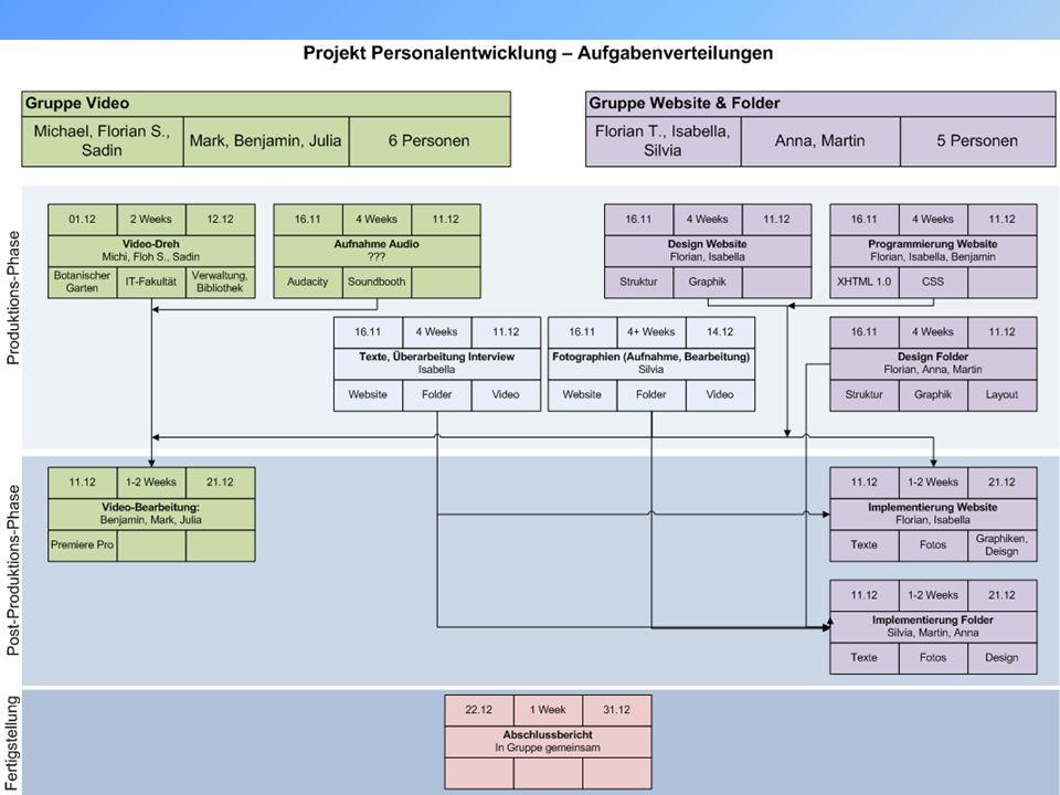 Projekt-Management Arbeitsprozesse und –aufteilung