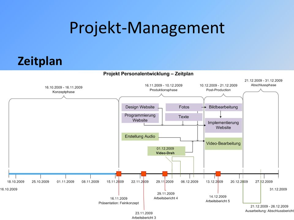 Projekt-Management Zeitplan