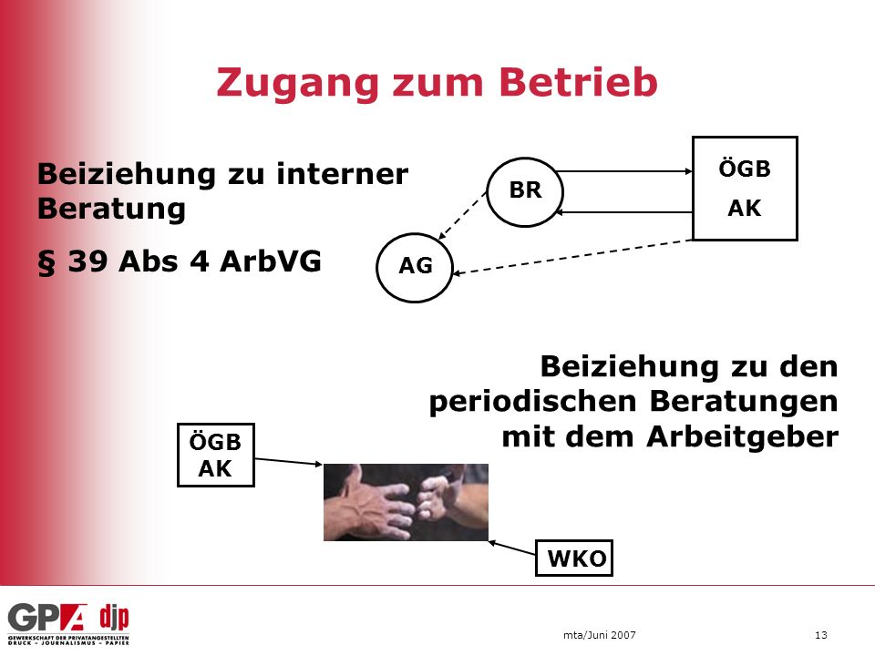 Zugang zum Betrieb Beiziehung zu interner Beratung § 39 Abs 4 ArbVG