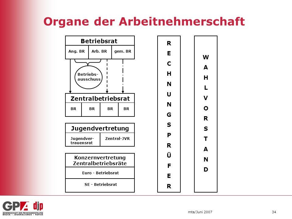 Organe der Arbeitnehmerschaft