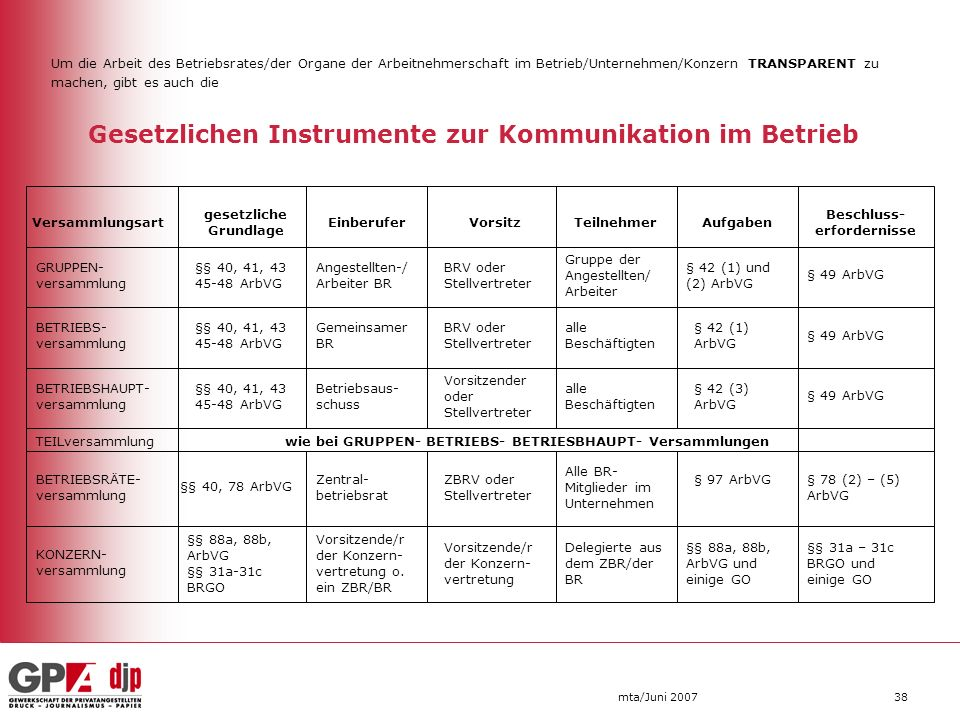 Gesetzlichen Instrumente zur Kommunikation im Betrieb