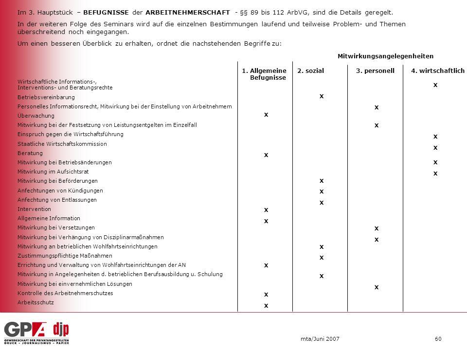 Im 3. Hauptstück – BEFUGNISSE der ARBEITNEHMERSCHAFT - §§ 89 bis 112 ArbVG, sind die Details geregelt.