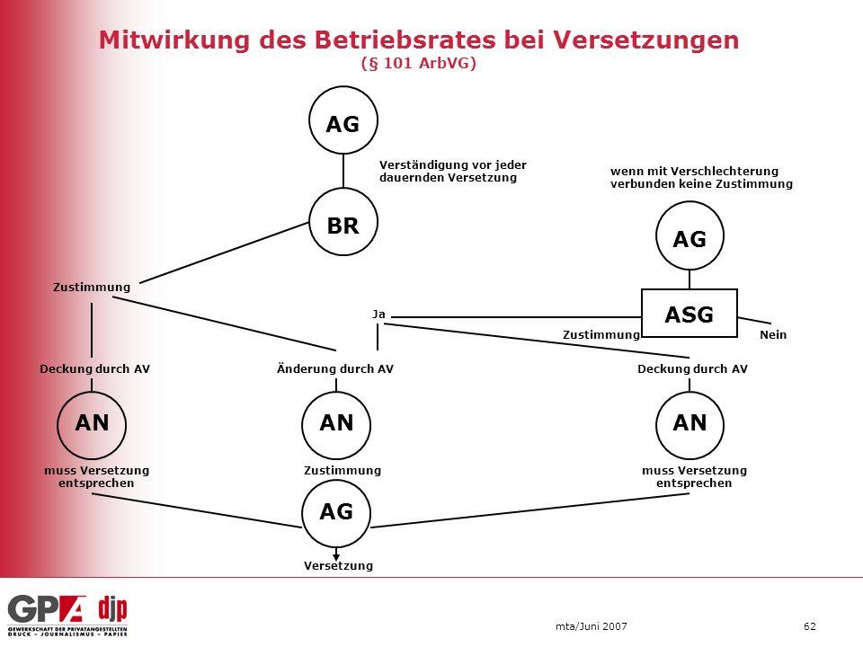 Mitwirkung des Betriebsrates bei Versetzungen (§ 101 ArbVG)
