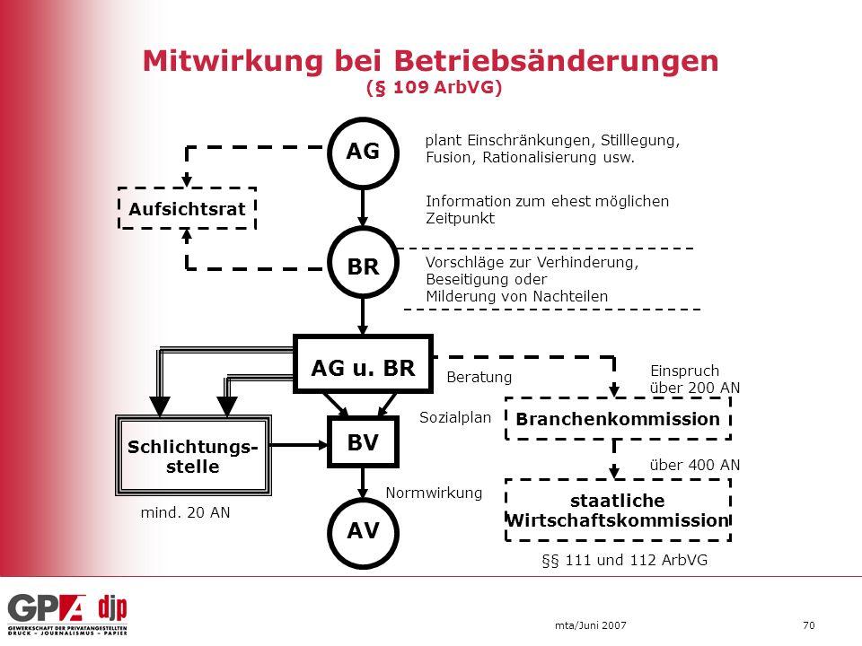 Mitwirkung bei Betriebsänderungen (§ 109 ArbVG)