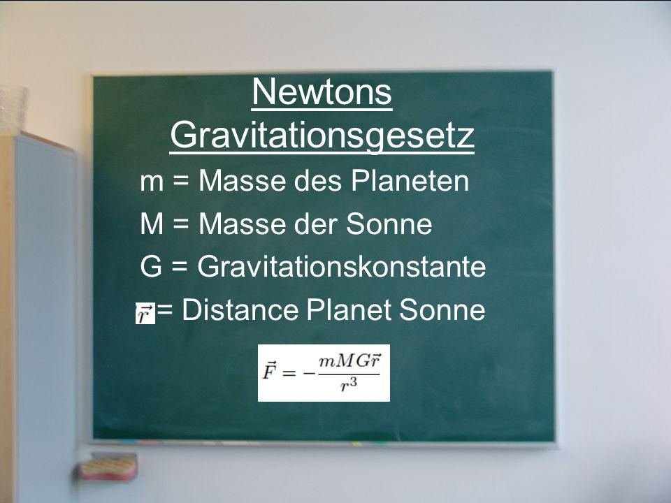 Newtons Gravitationsgesetz