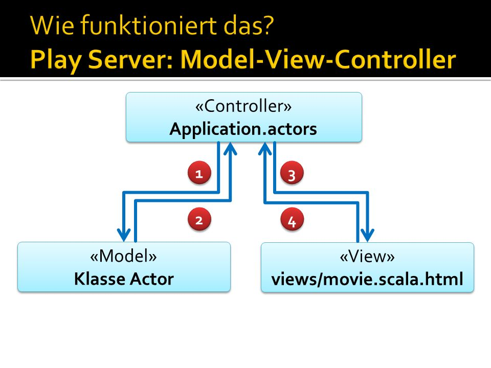 Wie funktioniert das Play Server: Model-View-Controller