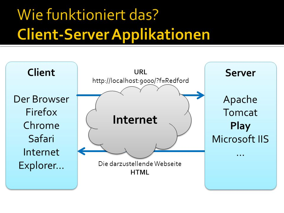 Wie funktioniert das Client-Server Applikationen