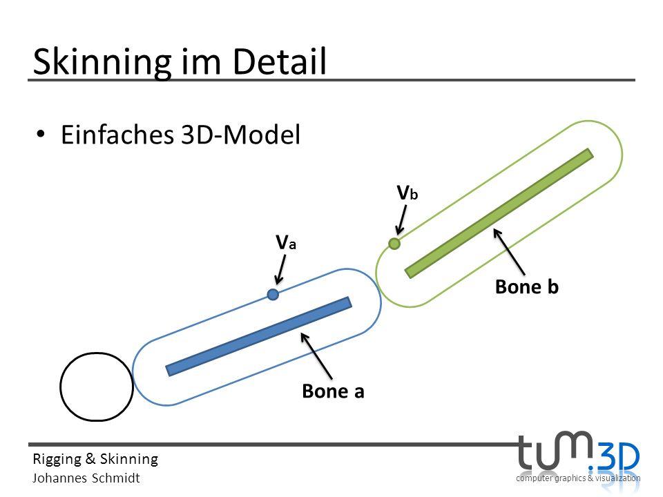 Skinning im Detail Einfaches 3D-Model Vb Va Bone b Bone a
