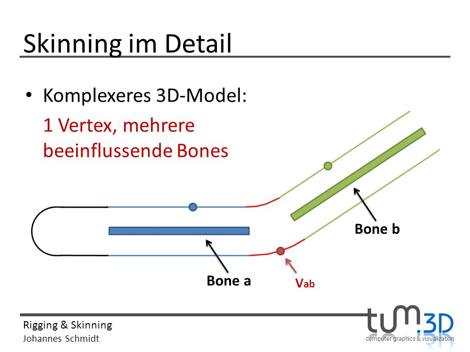 Skinning im Detail Komplexeres 3D-Model:
