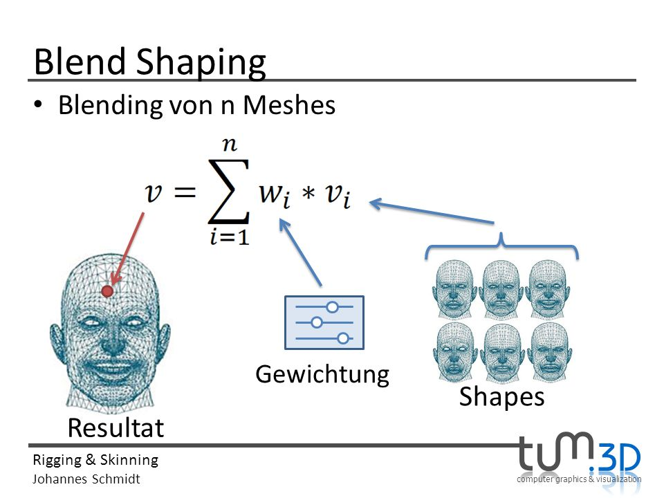 Blend Shaping Blending von n Meshes Gewichtung Shapes Resultat