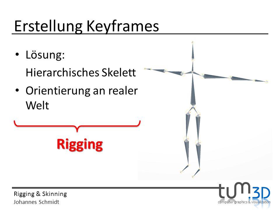 Erstellung Keyframes Lösung: Hierarchisches Skelett