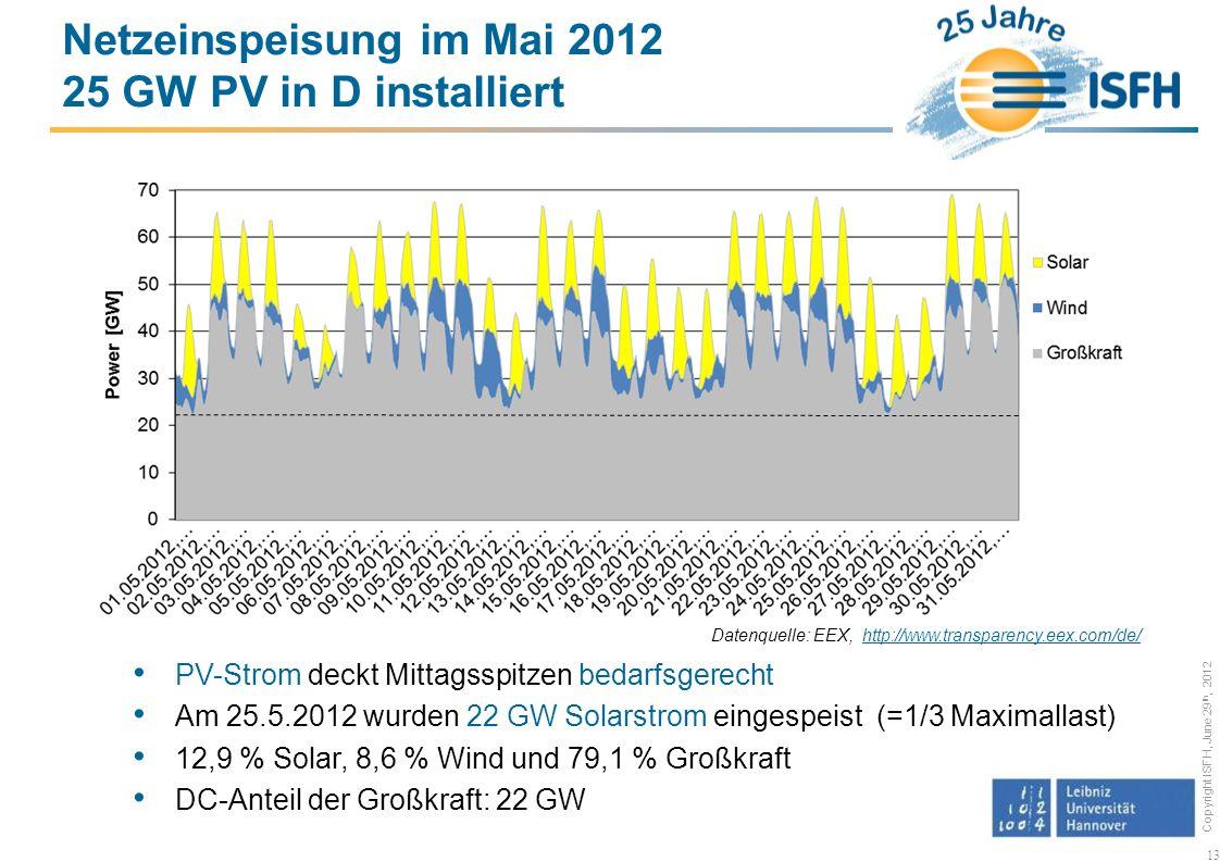 Netzeinspeisung im Mai 2012 25 GW PV in D installiert