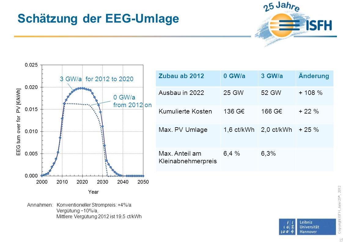 Schätzung der EEG-Umlage