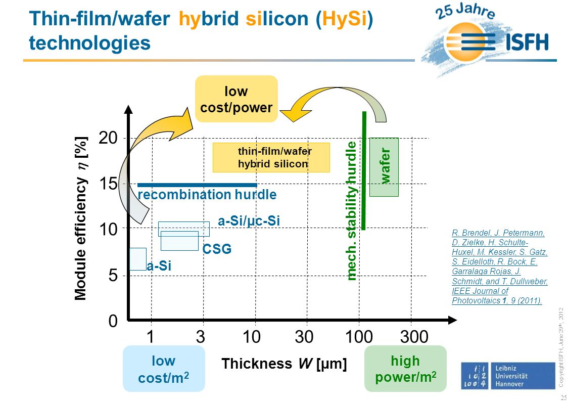 Thin-film/wafer hybrid silicon (HySi) technologies