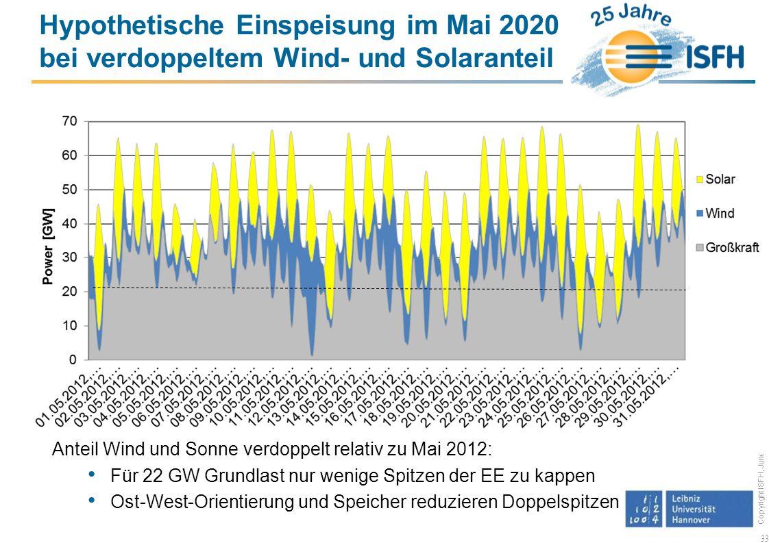 Hypothetische Einspeisung im Mai 2020 bei verdoppeltem Wind- und Solaranteil