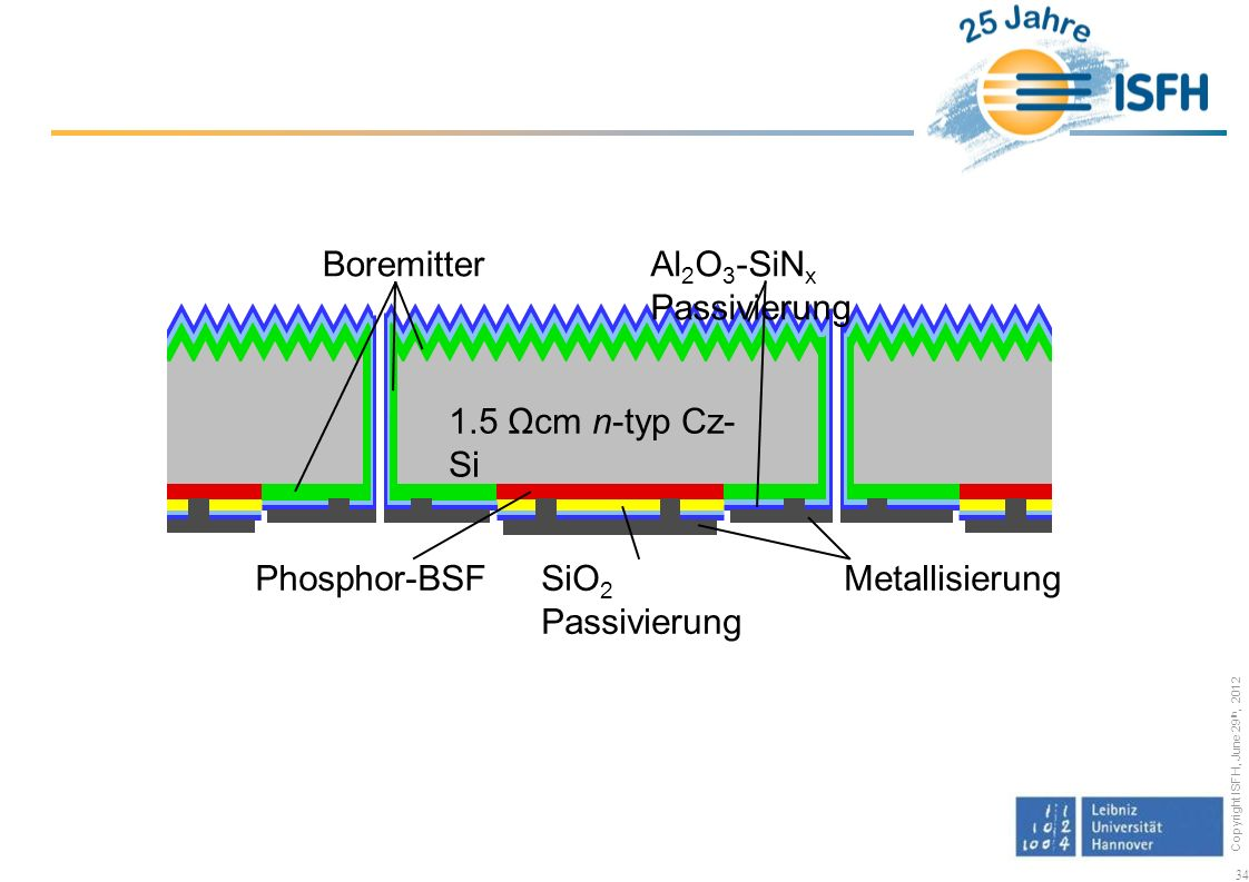 Boremitter Al2O3-SiNx Passivierung. 1.5 Ωcm n-typ Cz-Si.
