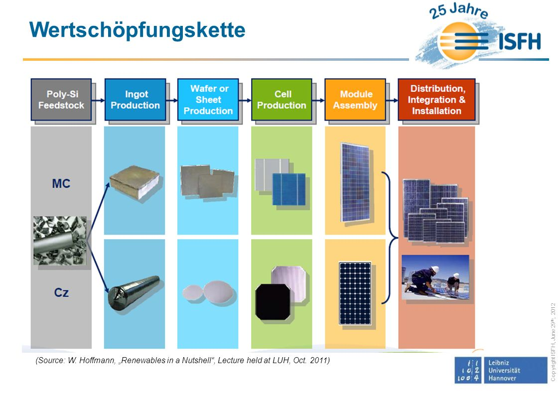 "Wertschöpfungskette (Source: W. Hoffmann, ""Renewables in a Nutshell , Lecture held at LUH, Oct."