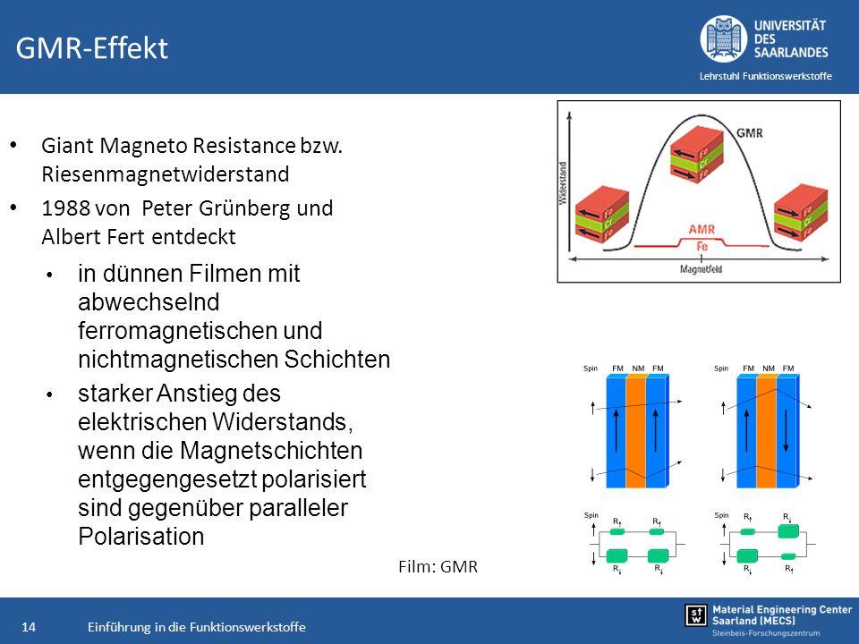 GMR-Effekt Giant Magneto Resistance bzw. Riesenmagnetwiderstand