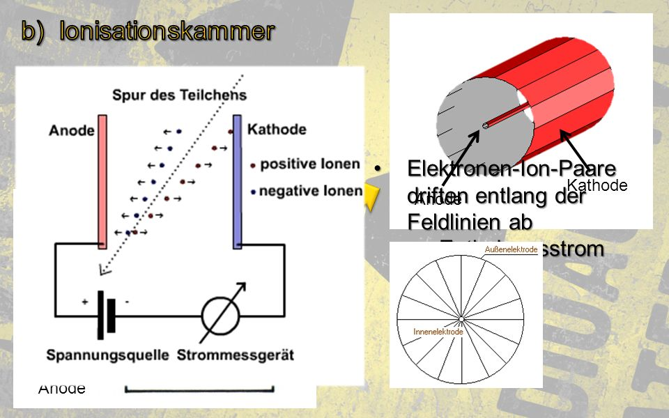IonisationskammerElektronen-Ion-Paare driften entlang der Feldlinien ab. → Entladungsstrom. Kathode.