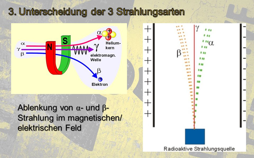 3. Unterscheidung der 3 Strahlungsarten