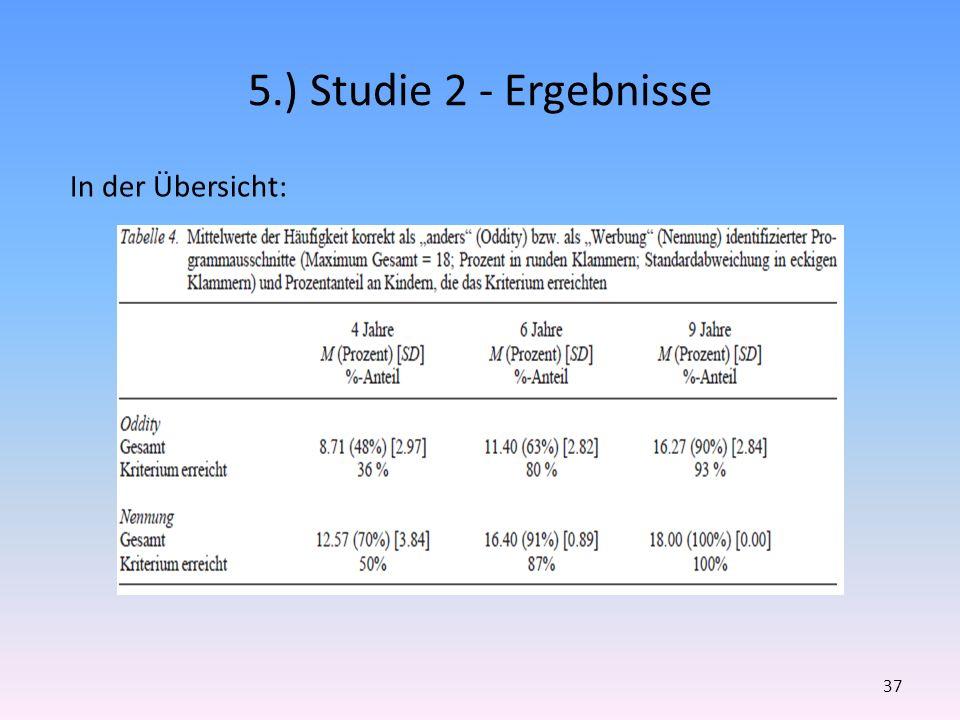 5.) Studie 2 - Ergebnisse In der Übersicht: