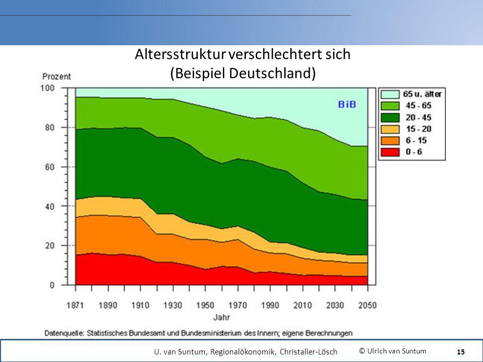 Altersstruktur verschlechtert sich (Beispiel Deutschland)