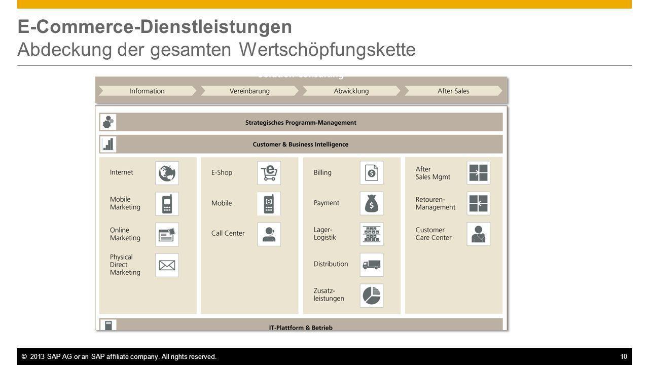 E-Commerce-Dienstleistungen Abdeckung der gesamten Wertschöpfungskette