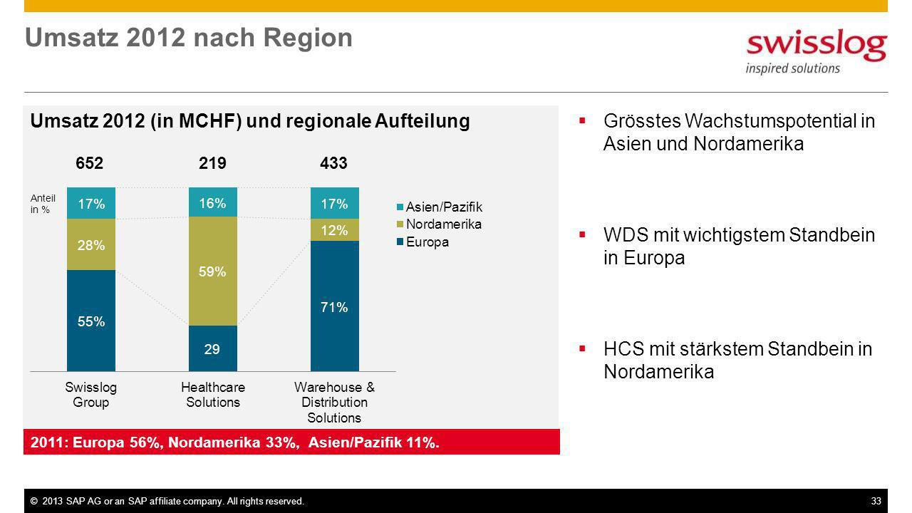 Umsatz 2012 nach Region Umsatz 2012 (in MCHF) und regionale Aufteilung