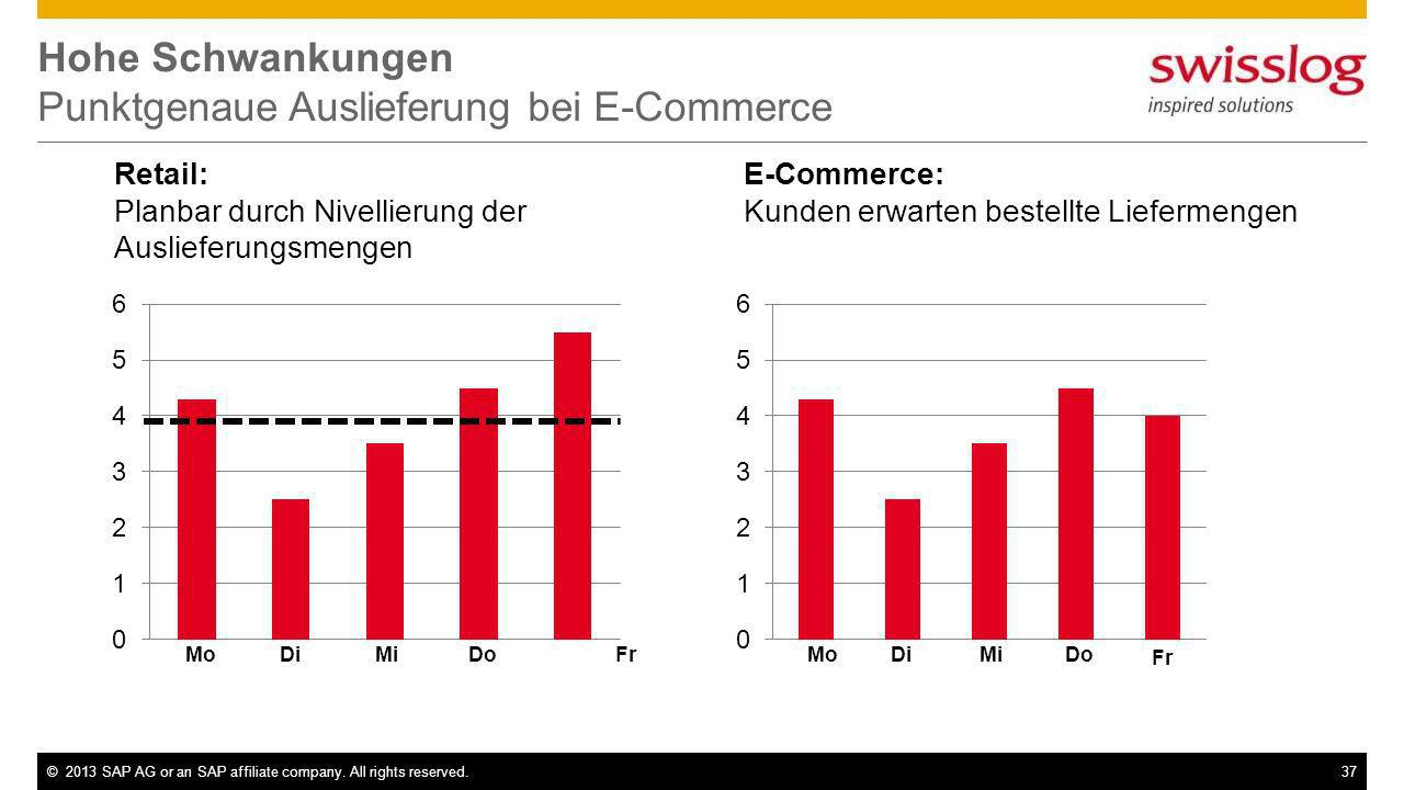 Hohe Schwankungen Punktgenaue Auslieferung bei E-Commerce