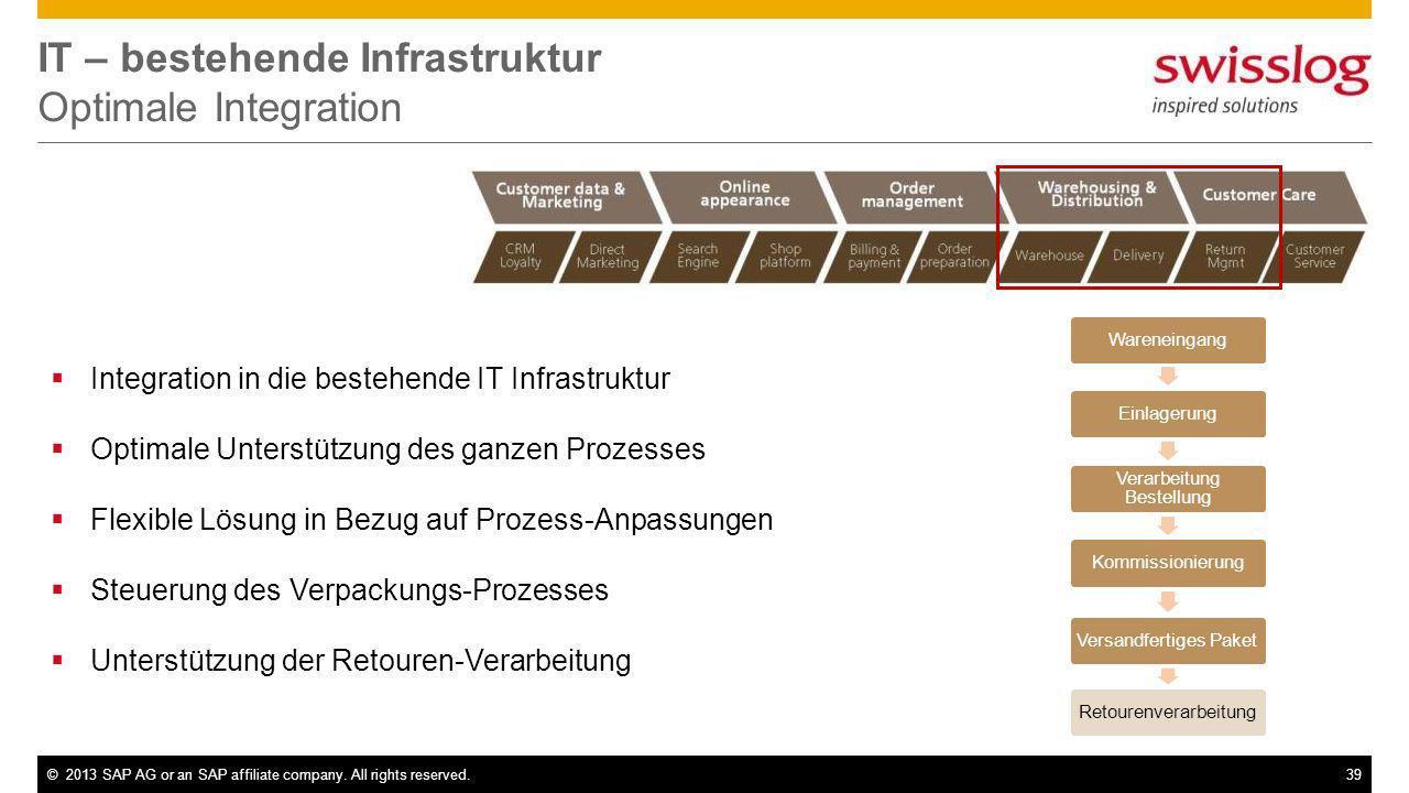IT – bestehende Infrastruktur Optimale Integration