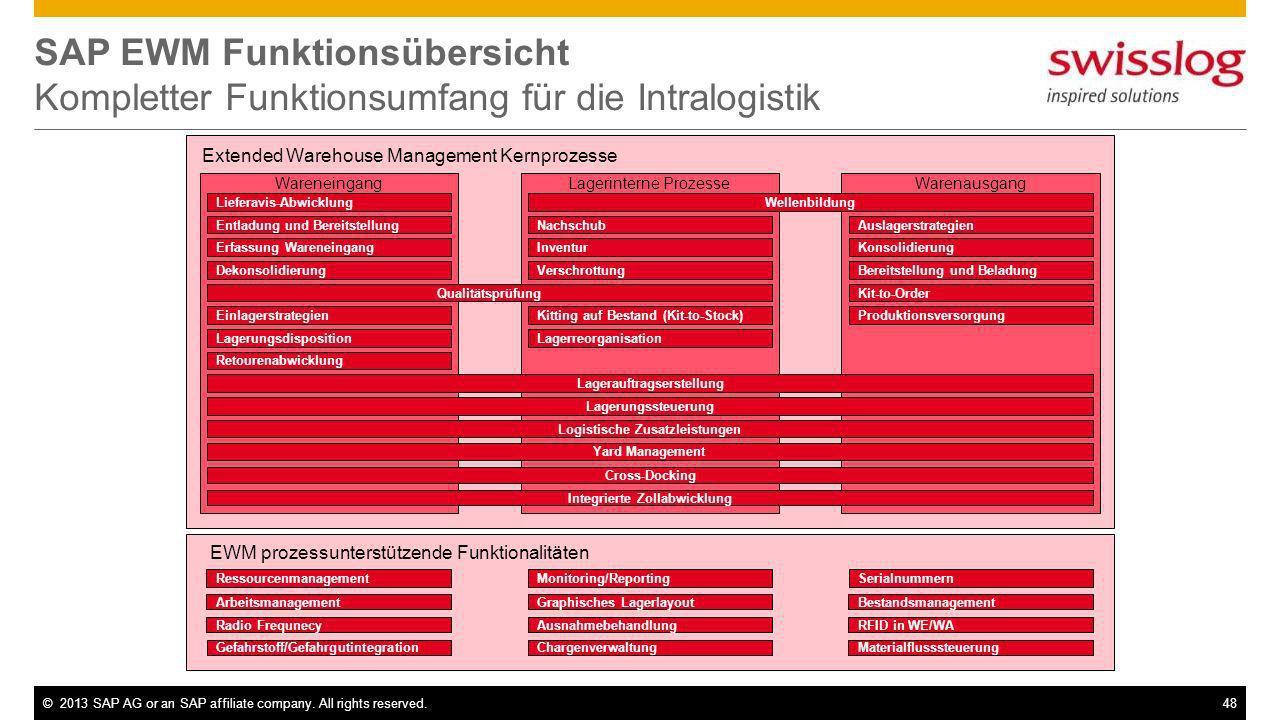 SAP EWM Funktionsübersicht Kompletter Funktionsumfang für die Intralogistik