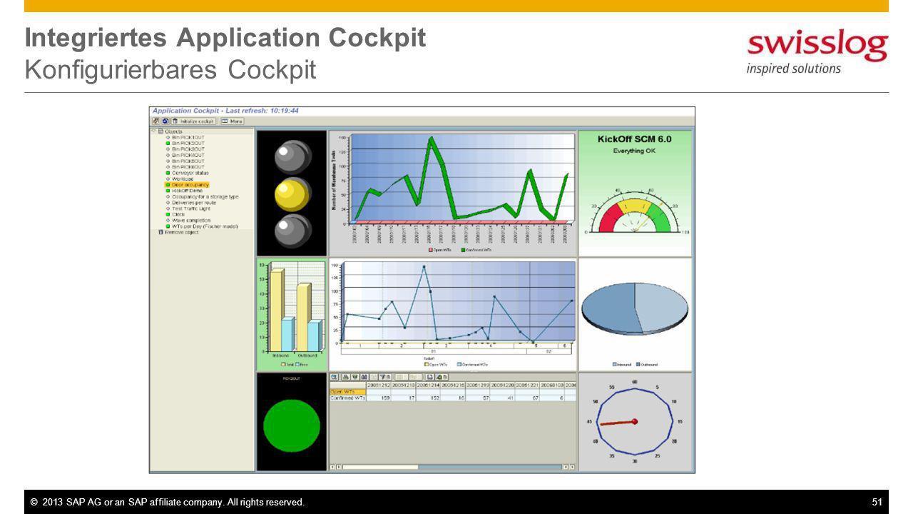 Integriertes Application Cockpit Konfigurierbares Cockpit