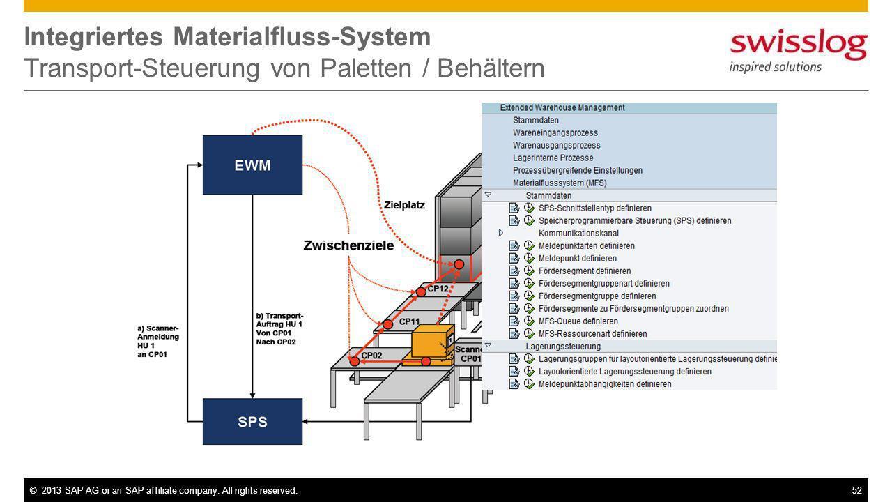 Integriertes Materialfluss-System Transport-Steuerung von Paletten / Behältern