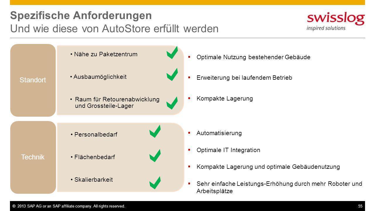 Spezifische Anforderungen Und wie diese von AutoStore erfüllt werden