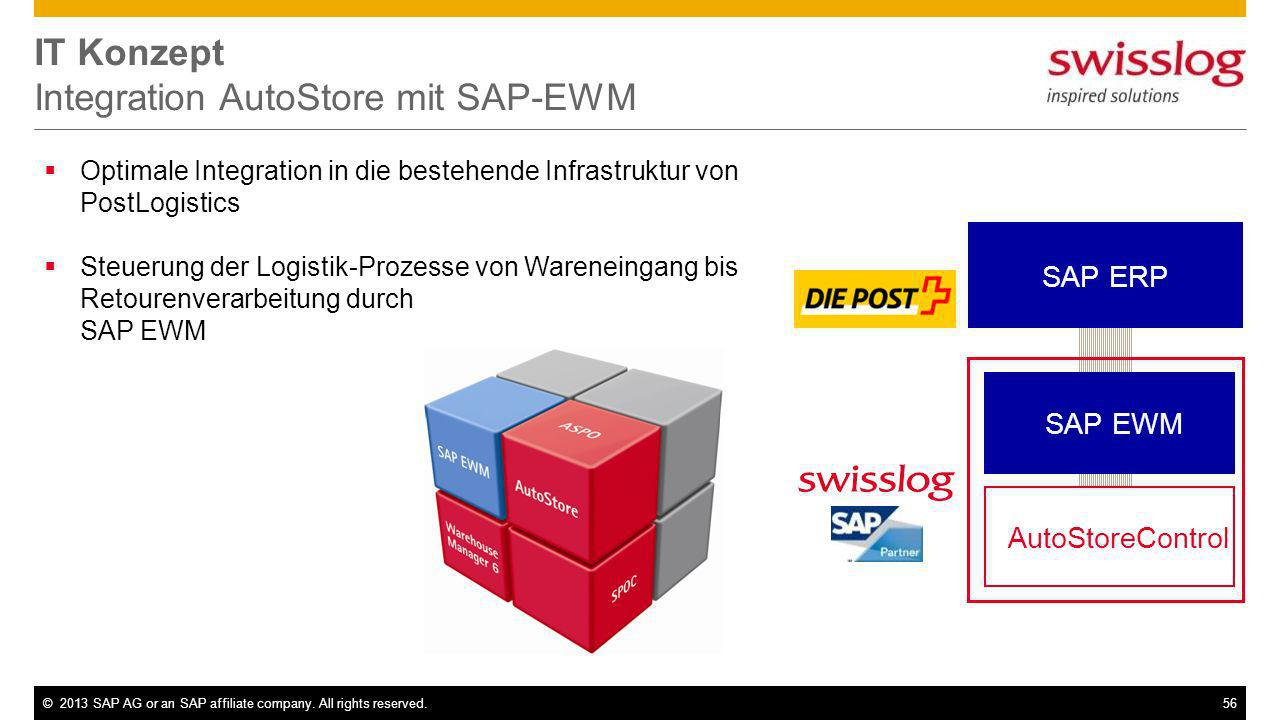 IT Konzept Integration AutoStore mit SAP-EWM