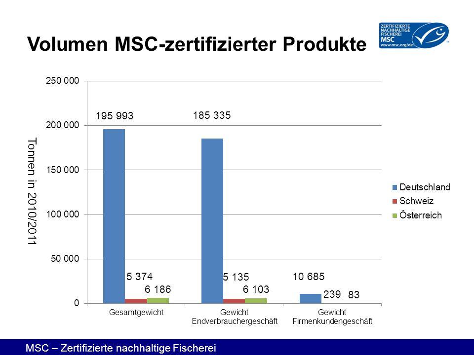 Volumen MSC-zertifizierter Produkte