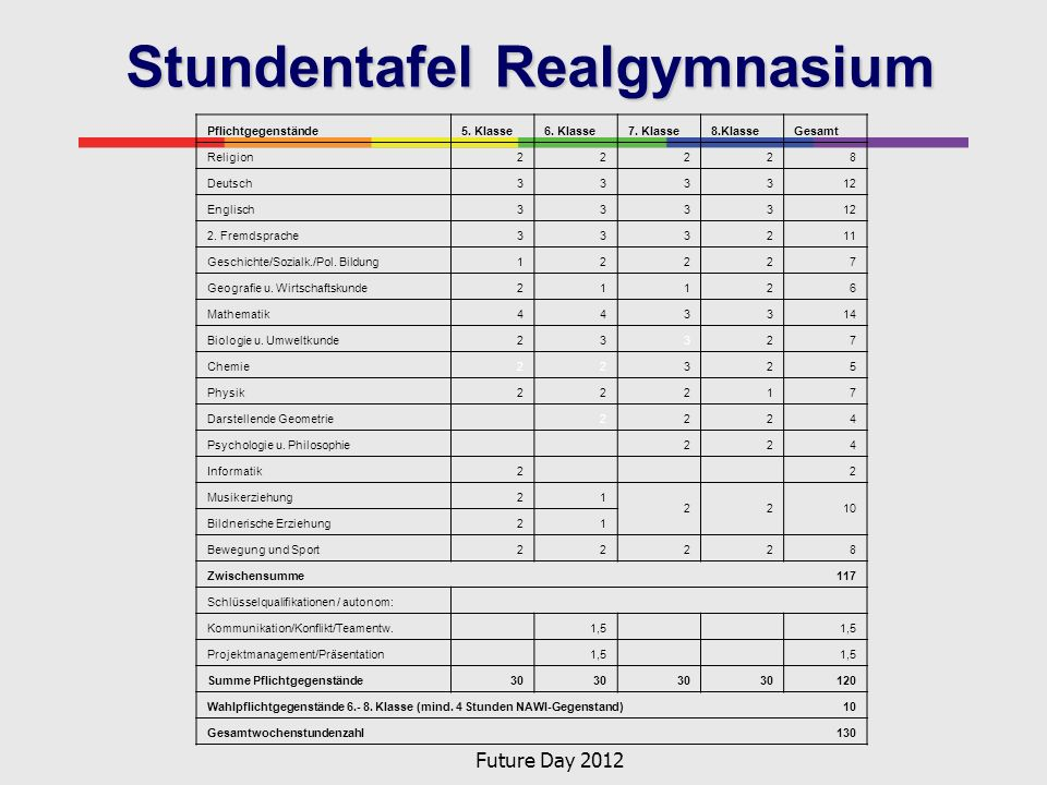 Stundentafel Realgymnasium