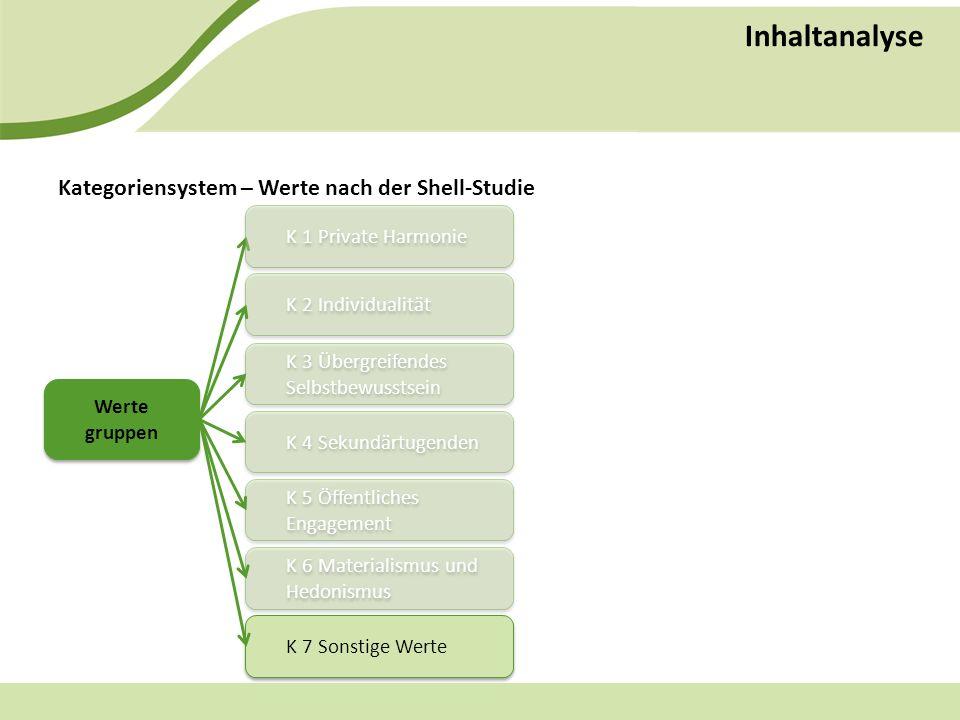 Inhaltanalyse Kategoriensystem – Werte nach der Shell-Studie